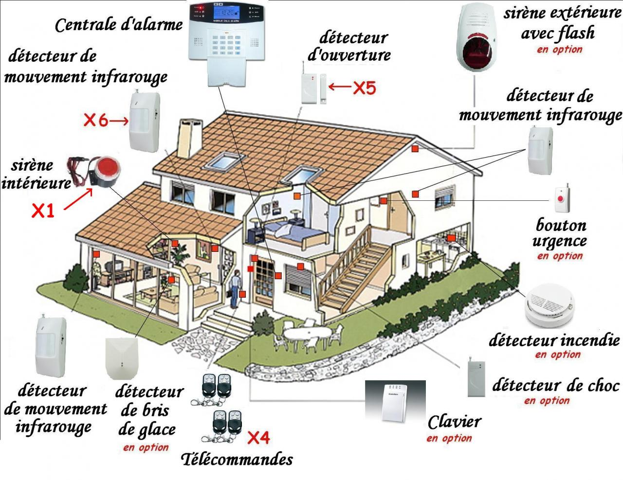 Installation for Alarme pour maison